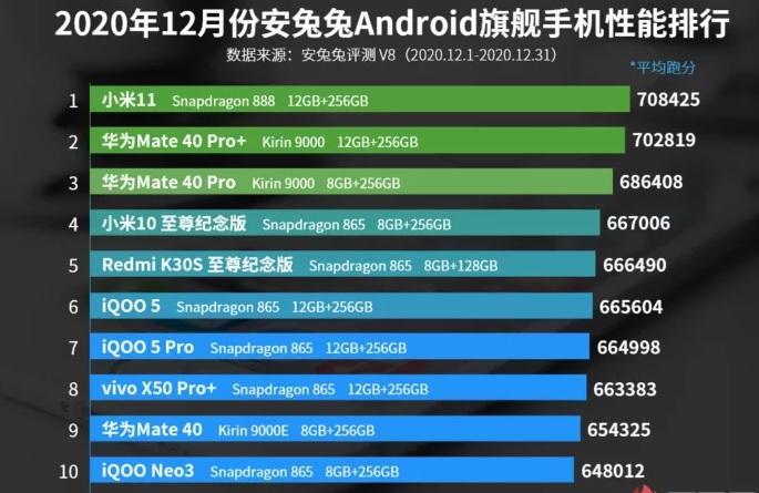 Nejvýkonnější smartphone na světě vyrobilo Xiaomi