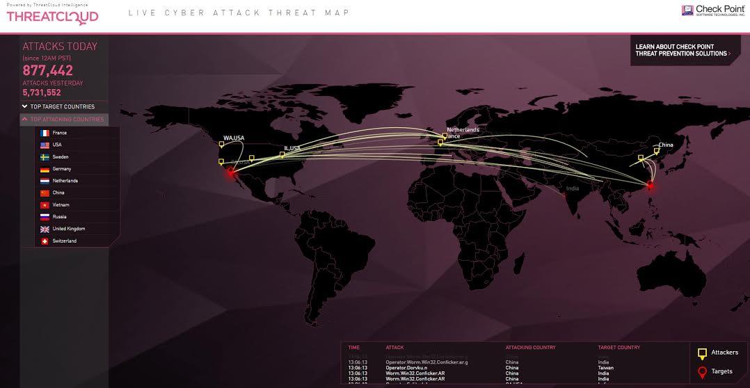 Check Point upozorňuje na nárůst malwarových útoků