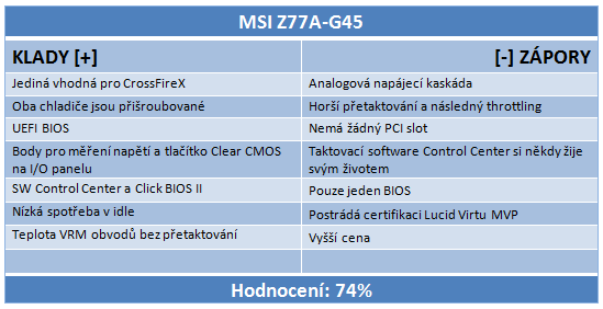 Čtveřice levných desek s Intel Z77 v testu — vyhodnocení