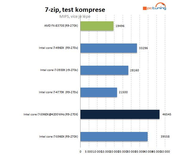 Intel Haswell-E: jak na přetaktování monstra s i7-5960X