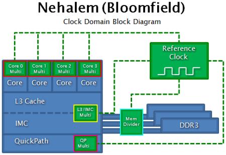 Procesory Core i7 - test architektury Nehalem