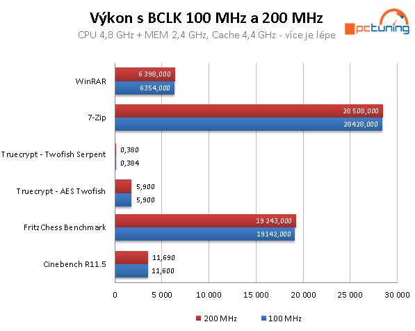 Jak na přetaktování CPU Intel Skylake (Core i7-6700K)