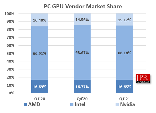 Statistika prodeje GPU