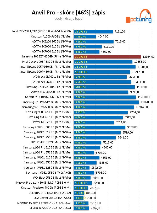 Samsung 983 ZET 480 GB: Extrémně rychlé SSD za tisíc eur