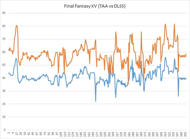 Nárůst fps při použití DLSS, modrá je TAA a oranžová DLSS