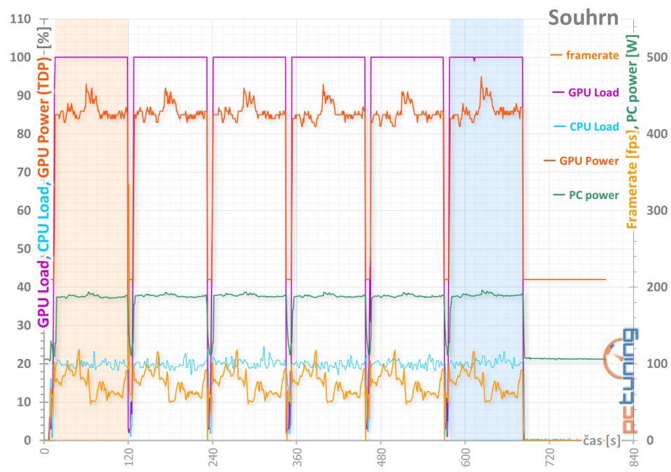 MSI GTX 1050 Ti Gaming X v testu s interaktivními grafy