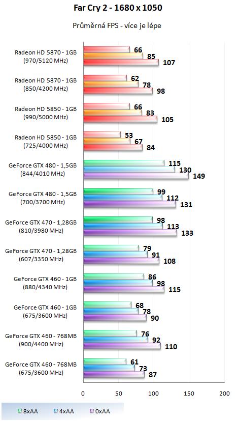 Taktujeme grafické karty na maximum – výsledky 2/2