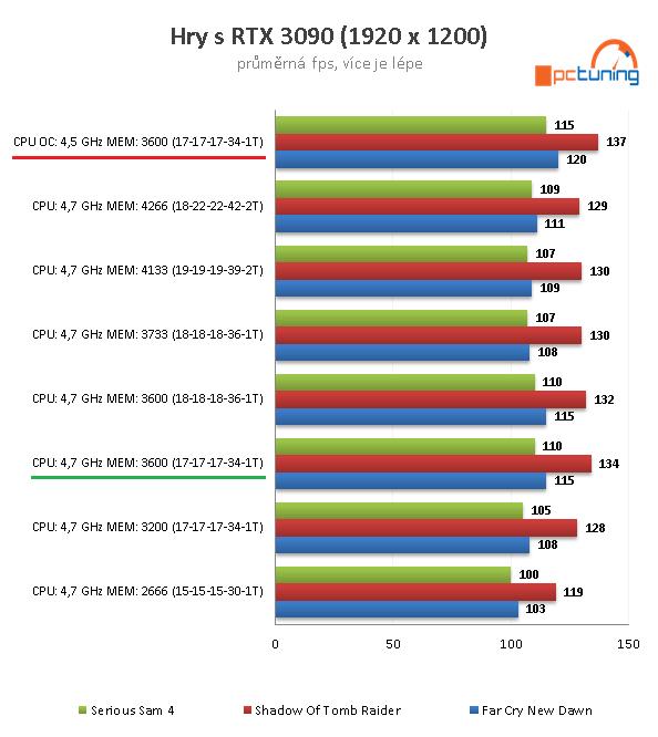 GeForce RTX 3090 a CPU: Čtyři procesory v testu