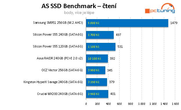 Dvojice nejlevnějších SSD na trhu – Silicon Power 120 a 240 GB
