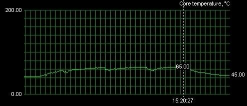 Teplota jádra při frekvenci 525MHz s původním chladičem.