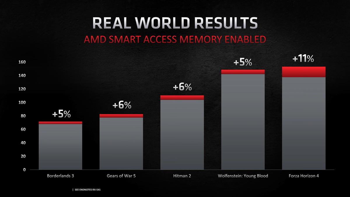AMD Smart Access Memory - co to je a jak funguje