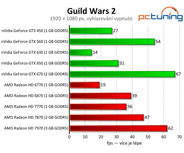 Guild Wars 2 - skvělá grafika a vysoké nároky na procesor