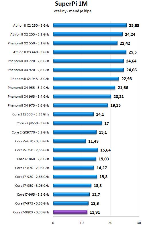 Intel Core i7-980X - Šest jader pro extrémní nasazení