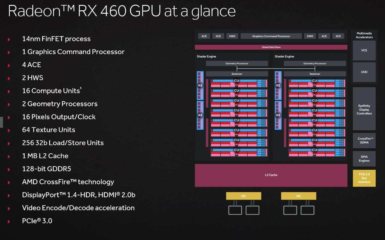 Nikdy nevydaná RX 460 na diagramu se 16 aktivními CU, při uvedení už byly dvě CU deaktivované.