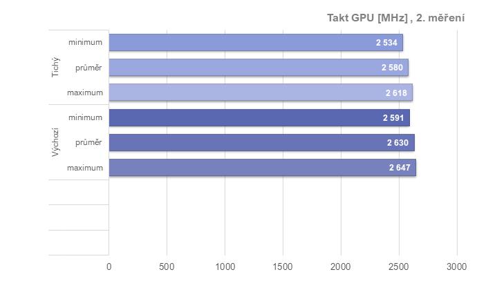 Tuníme RX 6600 XT od Gigabyte: ztišení, taktování, undervolt