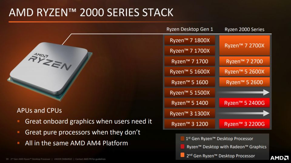 AMD Ryzen 5 2600X aneb vylepšený Zen+ v testu