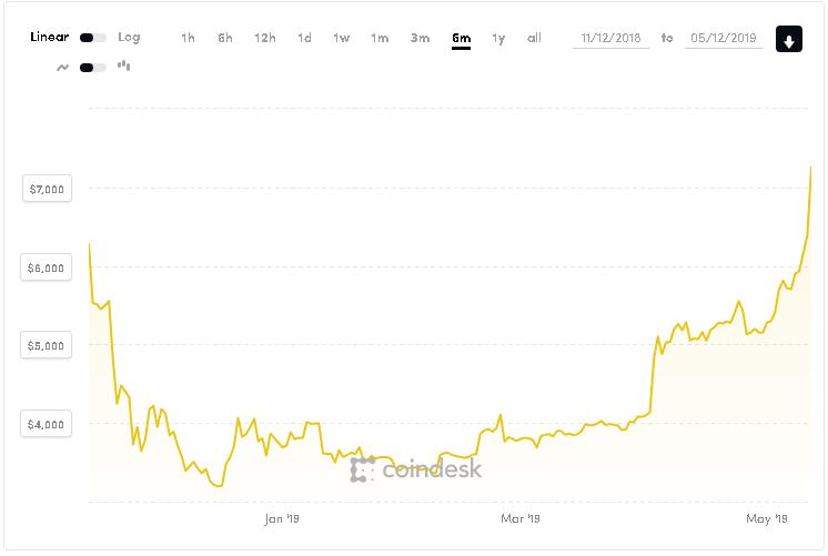 Bitcoin překonal 7000 USD a poroste dál!