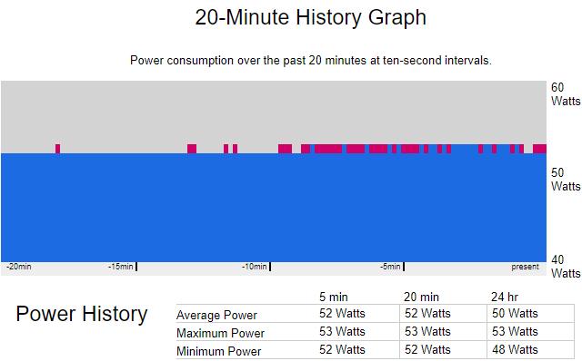 Spotřeba se slabým CPU