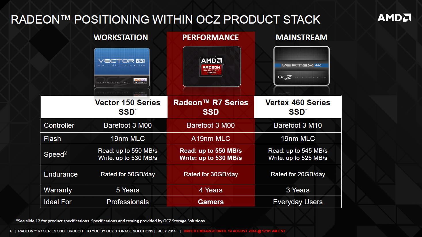 Velký test: 7× SSD i s novým AMD Radeon R7 SSD 240 GB