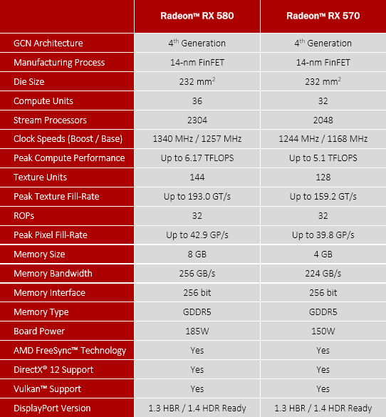 XFX AMD Radeon RX 580 GTR-S Black Edition v testu