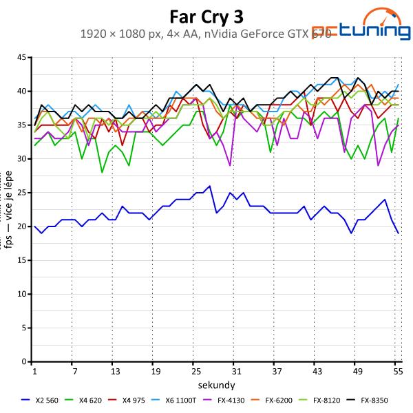 Vliv procesoru na výkon ve hrách — od Phenomů po Core i7
