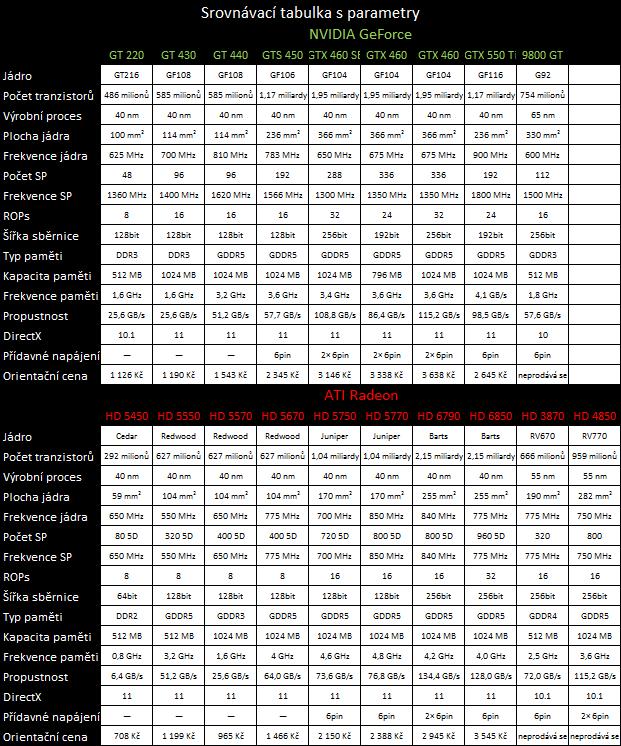 Megatest 28 grafik— výsledky nižší a střední třídy