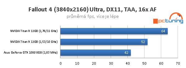 Nvidia Titan X ve 40 hrách a testech: konečně 4K grafika?