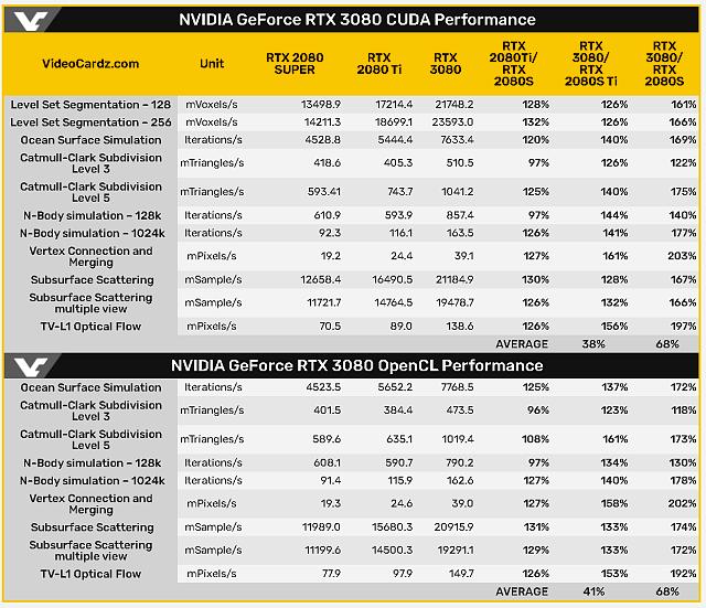 GeForce RTX 3000 - jaký bude reálný výkon a cena? - Víme to!