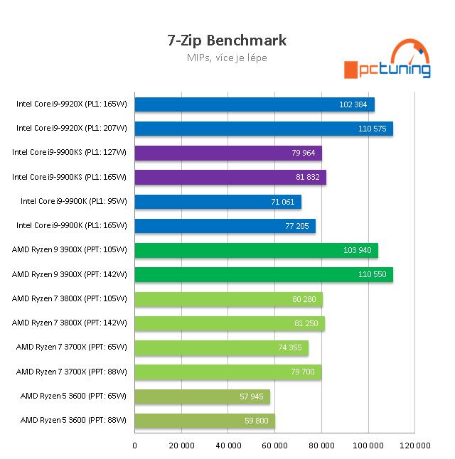 Intel Core i9–9900KS: 5GHz osmijádro v testu
