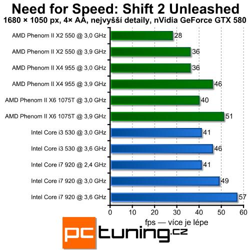 Shift 2: Unleashed — stále stejná grafika, ale vyšší HW nároky