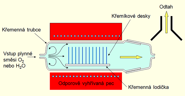 Od písku k procesoru: tajemství technologií výroby čipů