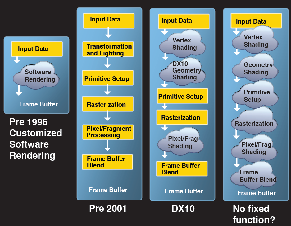Nová generace nVidia Quadro s technologií Fermi