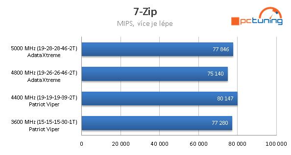 Paměti ADATA XPG D50 Xtreme 4800 (5000) MHz v testu