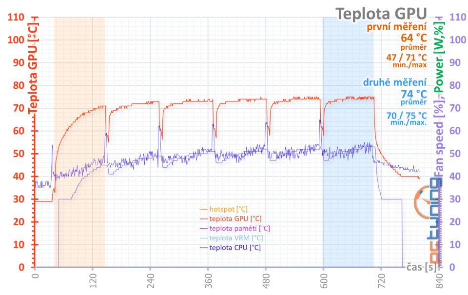 Test Palit GeForce RTX 3070 JetStream OC: poctivý chladič