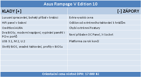 Asus Rampage V Edition 10: Špička pro Broadwell-E