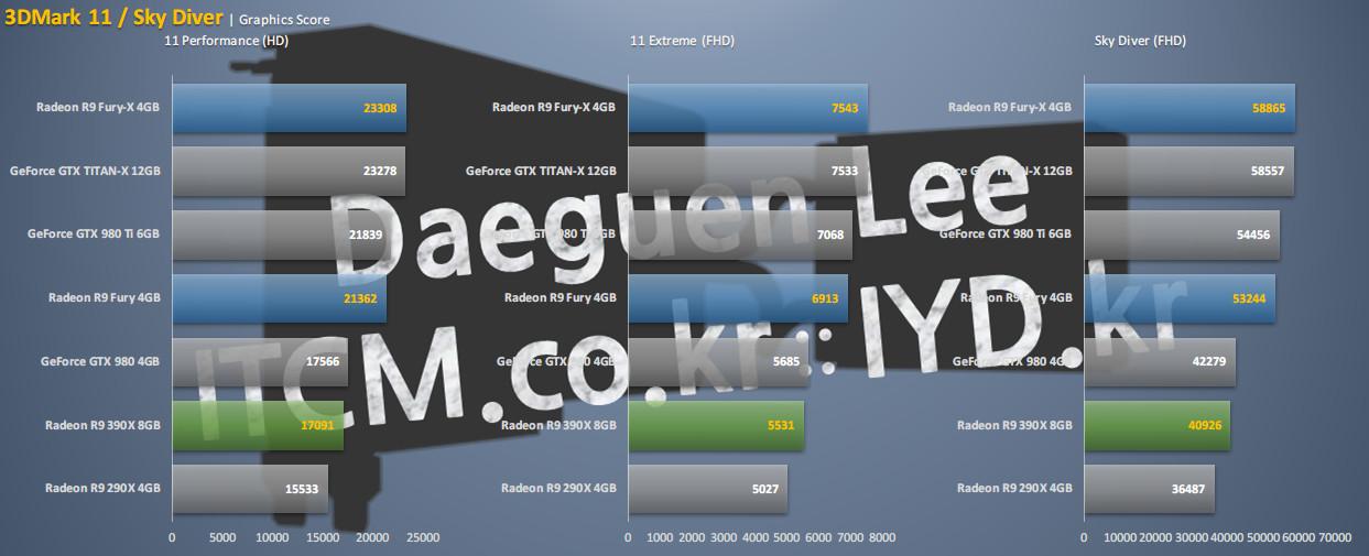 Výsledky benchmarků prozradily, že Radeon R9 Fury X je výkonnější než GeForce GTX 980 Ti