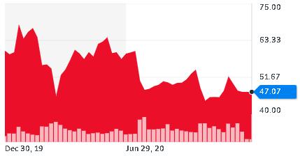 Graf Intelu je jediný v červených číslech, ze 60 klesla cena na 47 USD