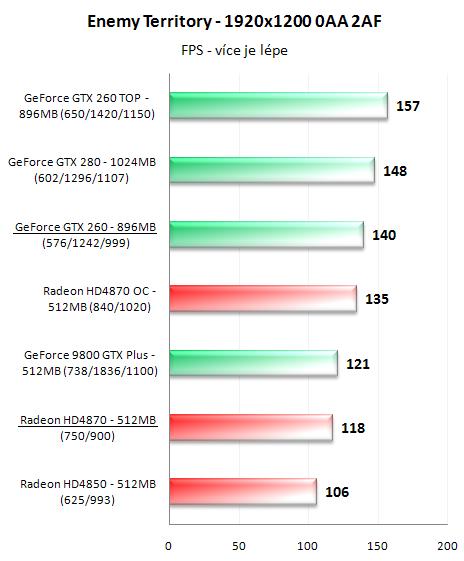 Radeon HD4870 a GeForce GTX 260 v 16-ti hrách