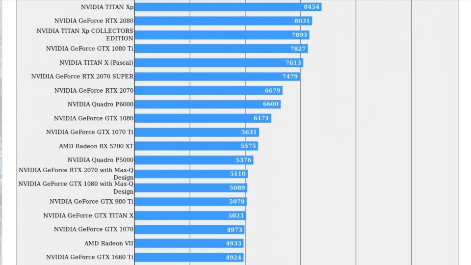 V benchmarku FF XV se objevila Nvidia GeForce RTX 2070 SUPER. S přehledem poráží Radeon 5700 XT