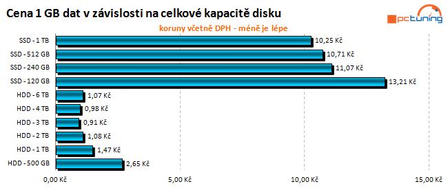 To nej pro vaše data: velký test 2TB pevných disků