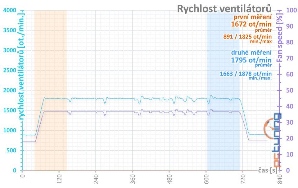 Otáčky ventilátorů v průběhu šesti opakování benchmarku AvP