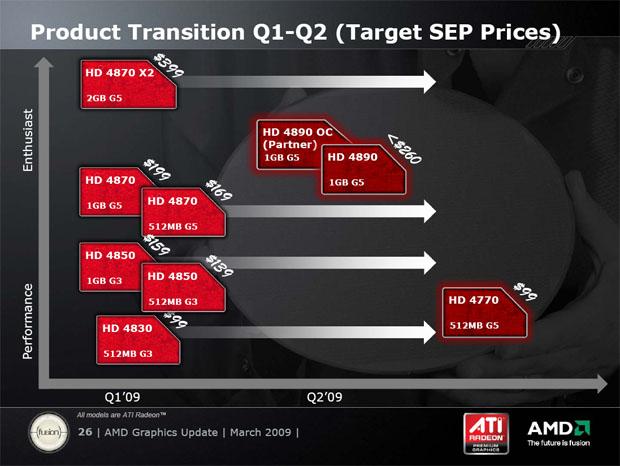 ATI Radeon HD 4770 - málo peněz hodně grafiky