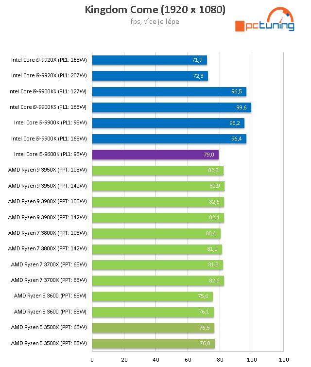 AMD Ryzen 5 3500X: superlevné šestijádro z Číny