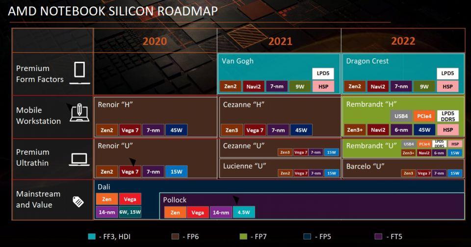 AMD Ryzen Embedded V3000 přinese podporu DDR5 a PCIe 4.0