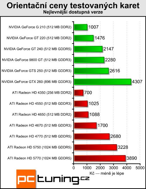 Megatest 13 grafik do čtyř tisíc — testy