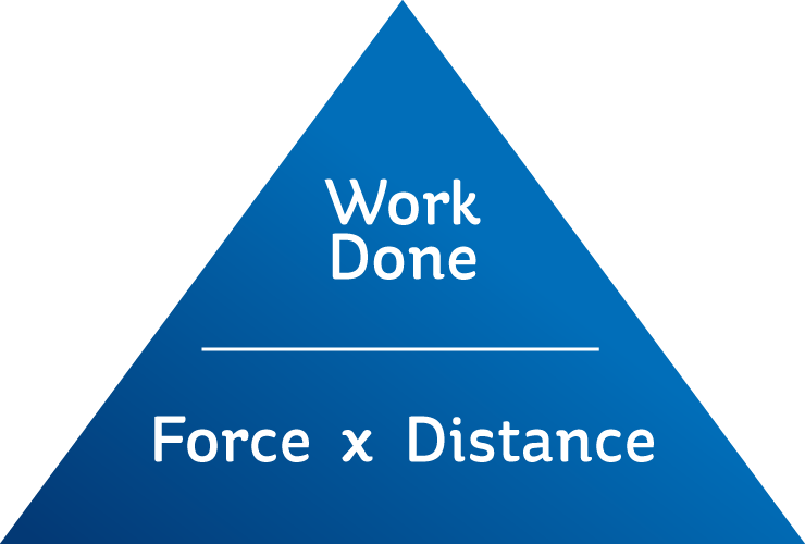 A graphic showing how Work Done = Force x Distance