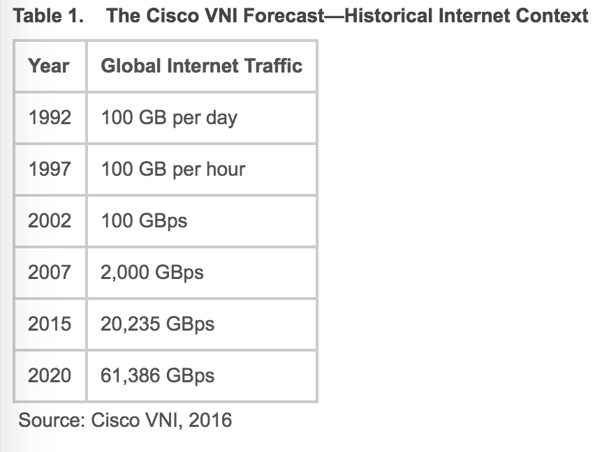 Cisco Exponential Bandwidth Growth