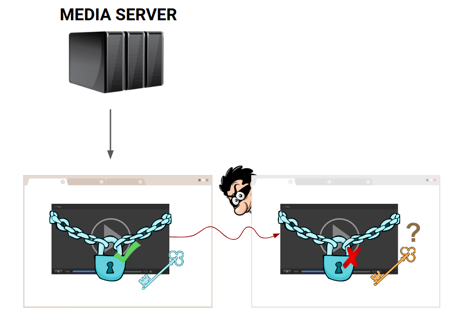 Practical Approaches for Securing Your Video Streams