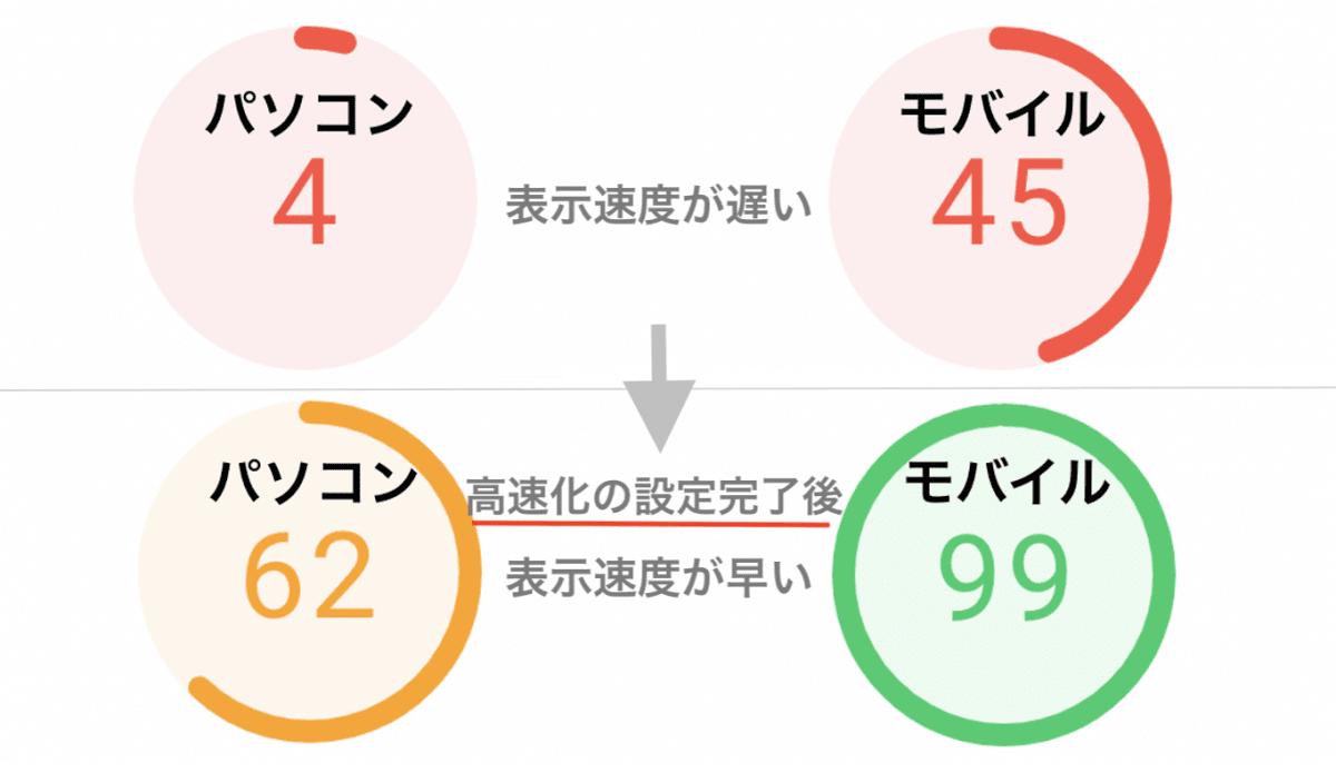 ページスピードインサイトで表示速度計測