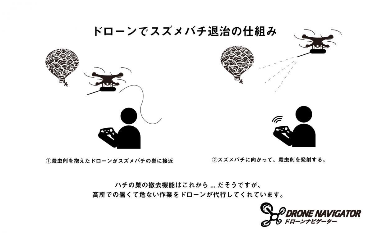 ドローンでスズメバチの巣を退治する仕組みの図解画像